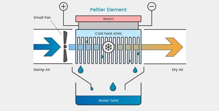 How a Peltier dehumidifier works chart